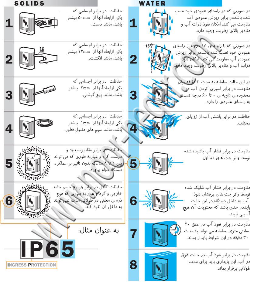 درجه IP - آب نباید به داخل دستگاه الکتریکی نفوذ کند. درجه IP یک معیار ضد آب ، برای بیان میزان مقاومت اجسام در برابر آب و گرد و غبار است