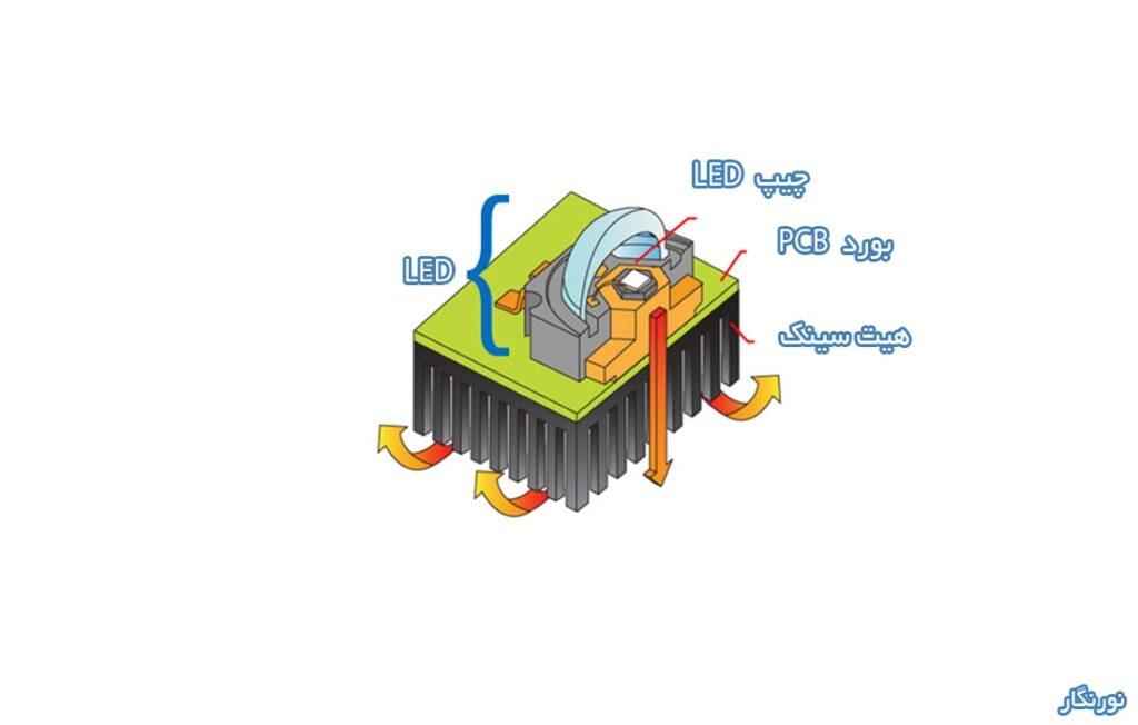 ال ای دی ، حرارت ال ای دی ، دفع حرارت ال ای دی ، پروژکتور ال ای دی ، پروژکتور ، LED ، پروژکتور LED ، هیت سینک ، گرما ، حرارت ، لامپ ال ای دی ، چراغ ال ای دی ، نورنگار