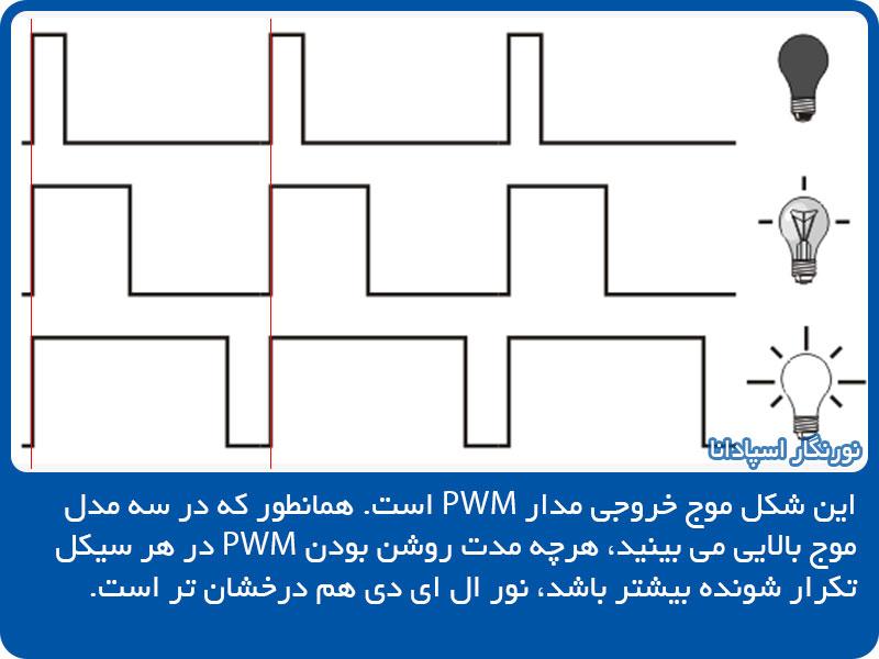 نورنگار اسپادانا : هرچه مدت روشن بودن PWM در هر سیکل کاری بیشتر باشد، نور ال ای دی هم درخشان تر است.