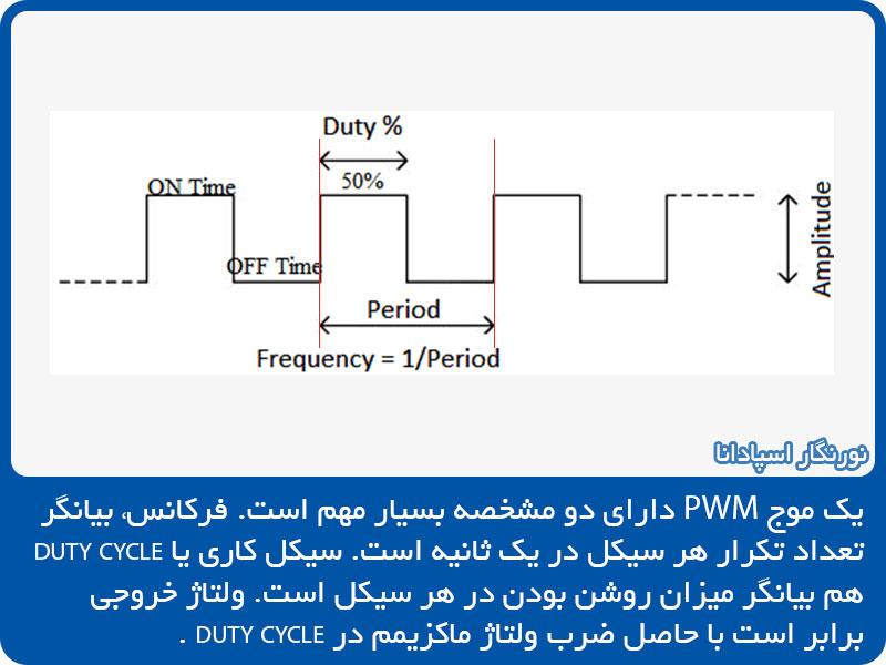 یک موج PWM دارای دو مشخصه بسیار مهم است. فرکانس سیکل کاری. امواج PWM با کنترل شدن ای دو مولفه، در بسیاری از موارد صنعتی کاربرد پیدا می کنند. گروه تولیدی نورپردازی نورنگار