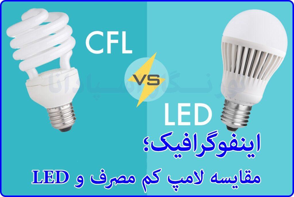 در اینفوگرافیک زیر، به بررسی تفاوت لامپ ال ای دی و لامپ کم مصرف پرداخته ایم. با شرکت نورنگار همراه باشید.