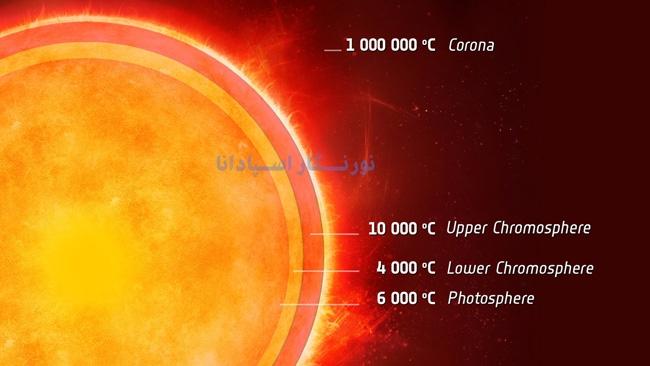 اتمسفر خورشید از سه ناحیه فوتوسفر ، کروموسفر و کرونا تشکیل شده است.
